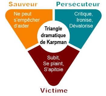 Le Triangle dramatique de Karpman