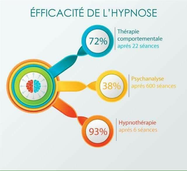 L'hypnose est-elle efficace ?